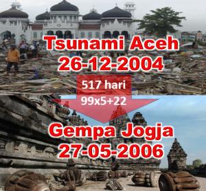 cover_gempa_jogja_tsunami_aceh