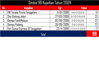 5_kejadian_2009