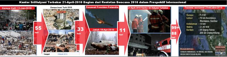 Kantor_SriMulyani_Terbakar_21_April_2010_Bagian _dari
