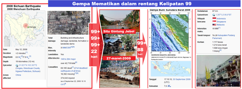 gempa_cina_12_5_2008_tsunami_jakarta_27_3_2009_gempa_padang_30_9_2009