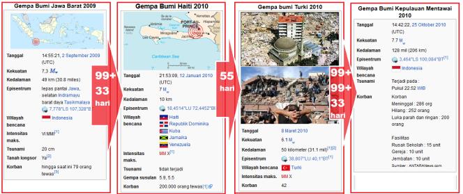 gempa_tasikmalaya_2_9_2009_gempa_haiti_gempa_turki_tsunami_mentawai