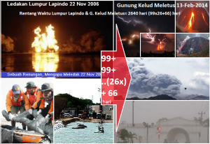 ledakan_lumpur_lapindo_22_11_2006_dan_G_Kelud_Meletus_13_2_2014