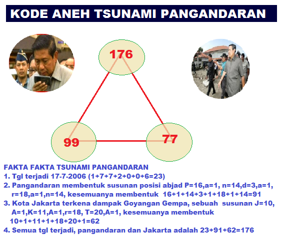 kode_aneh_tsunami_pangandaran_99_77