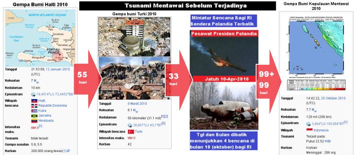 gempa_turki_8_3_2010_dan_tsunami_mentawai_25_oktober_2010_rentang_waktu_kembar