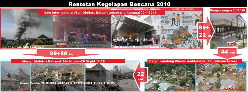 rentetan_kegelapan_banjir_wasior_4_oktober_2010