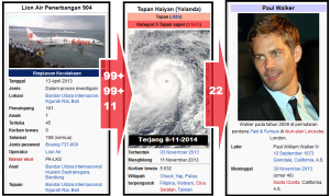 rentetan_lion_topan_haiyan_dan_paul_walker