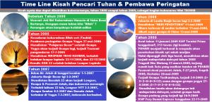 time_line_kisah_nyata_pencari_tuhan_1_2006_2009