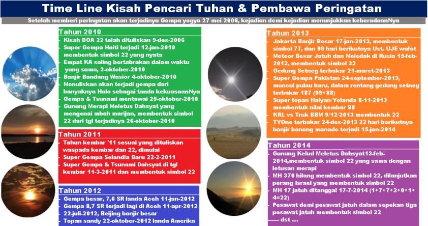 time_line_kisah_nyata_pencari_tuhan_2_2010_2014