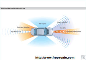 Automotive Radar Millimeter-Wave Technology