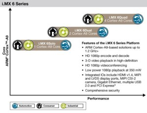 freescale-prosesor-i-mx-6-series