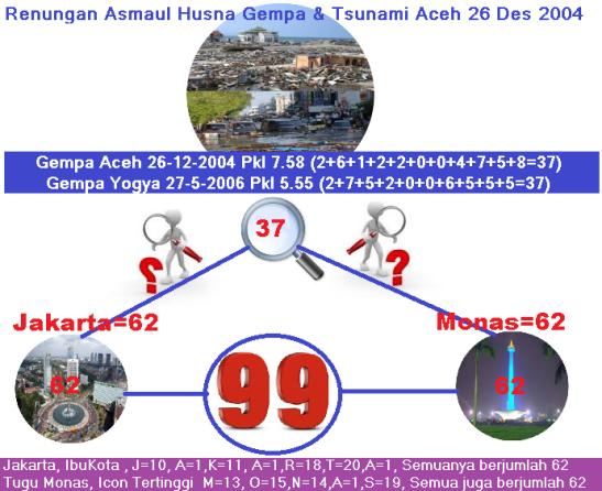 gempa_dan_tsunami_aceh_26_des_2004_pkl_7.58_asmaul_husna