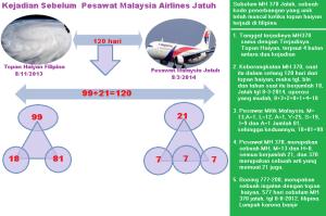 kejadian_sebelum_pesawat_malaysia_jatuh_8_maret_2014