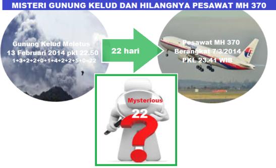 misteri_gunung_kelud_dan_pesawat_hilang_MH370