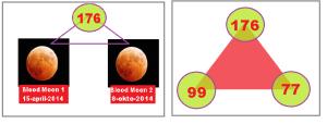 dua_blood_moon_yang_aneh