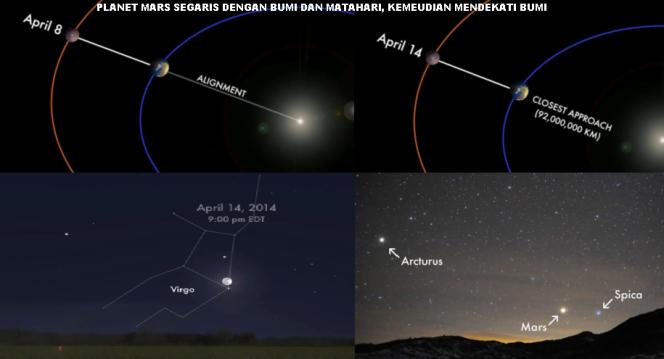 ~Terungkap Misteri Langka Mars, Bumi, dan Matahari Segaris~