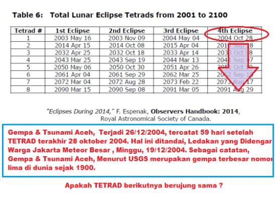 tetrad_dan_tsunami_aceh
