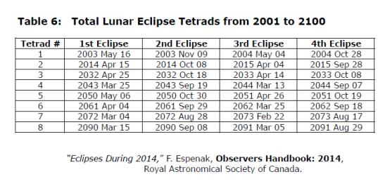 total_lunar_tetrad
