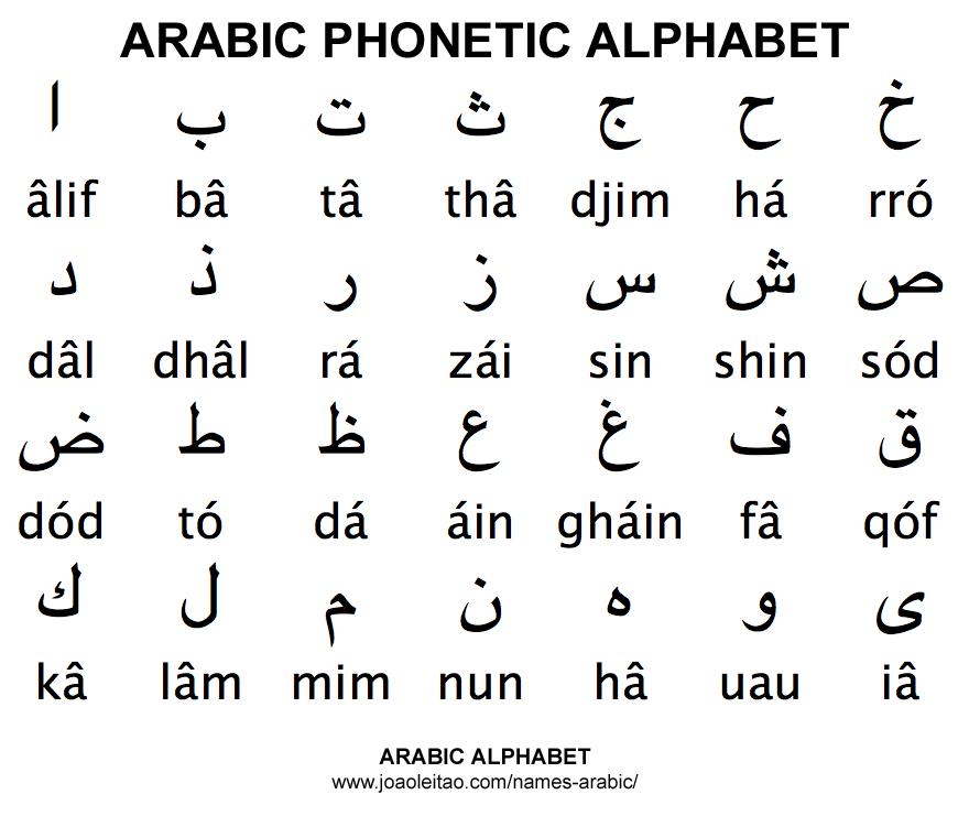 Phonetic alphabet tables  Alpha Bravo Charlie