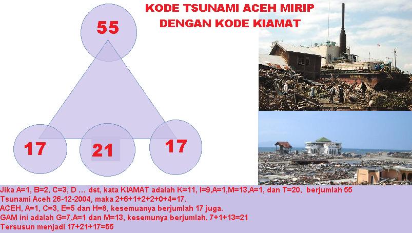 kode_tsunami_aceh_mirip_dengan_kode_kiamat