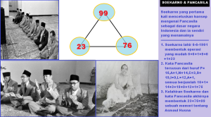 kelahiran_soekarno_23_dan_pancasila_76_membentuk_99