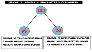 makna_121_asmaul_husna_dan_kitab_suci