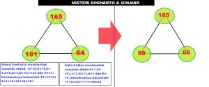 SOEHARTO & GOLKAR