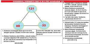 soekarno_soeharto_dan_g_30_s_pki_membentuk_121