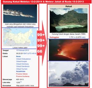 gunung_kelud_meletus_13_2_2014_dan_meteor_jatuh_rusia_15_2_2014