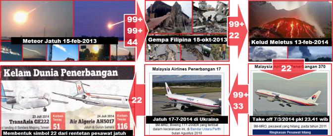 meteor_jatuh_gempa_piliphina_kelud_meletus_MH370_MH17_rentetan_pesawat_jatuh