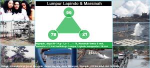 lumpur_lapindo_dan_marsinah_membentuk_99
