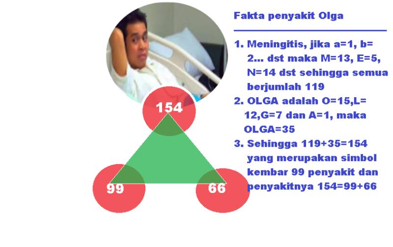fakta_penyakit_olga